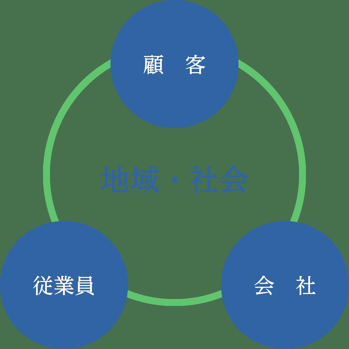 経営方針 大塚セラミックス株式会社