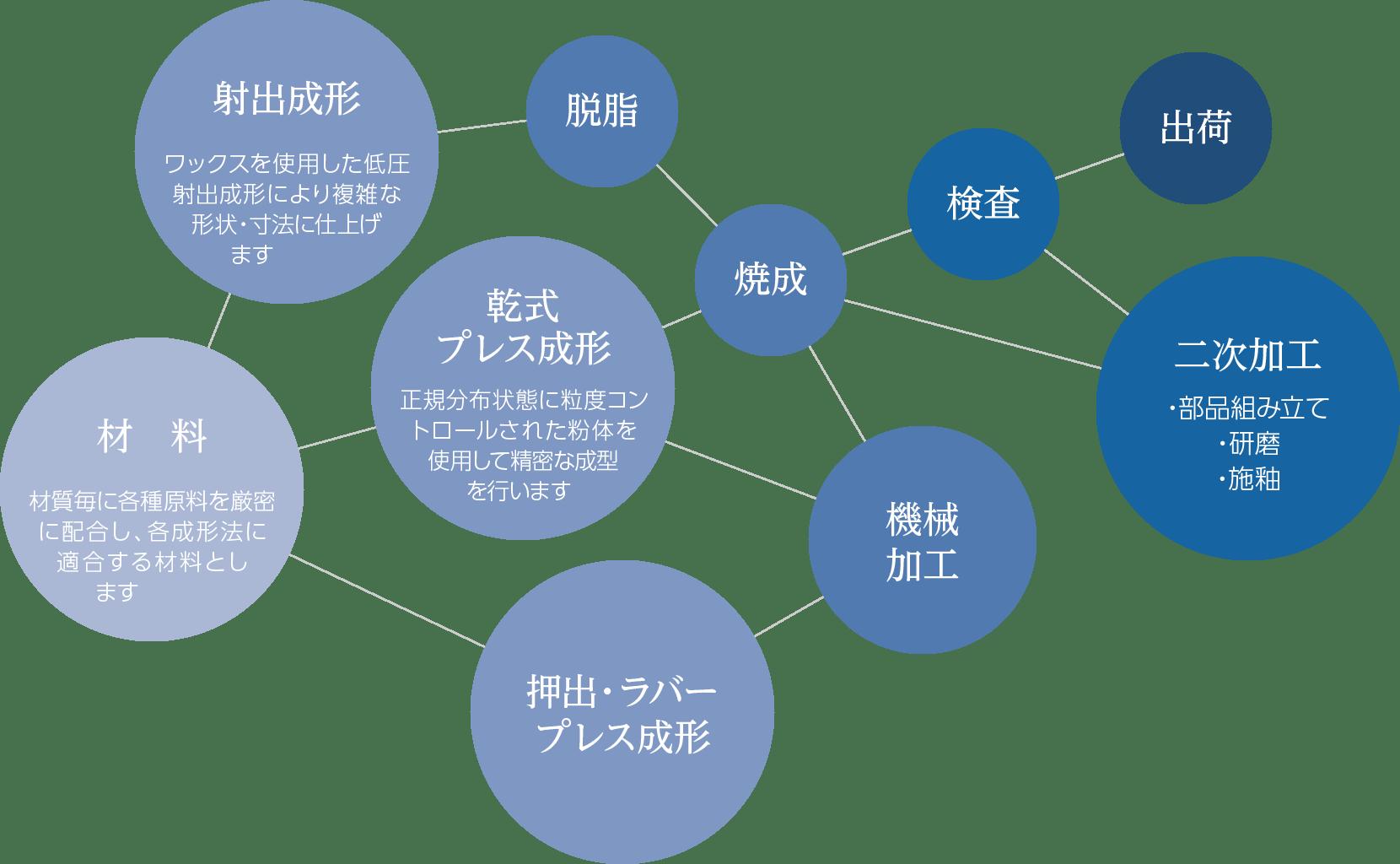 大塚セラミックスの特徴
